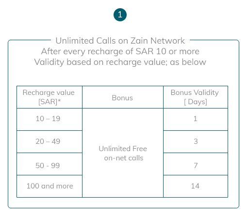 Benefits of Zain Sim for Hujjaj and Umrah Zaireen