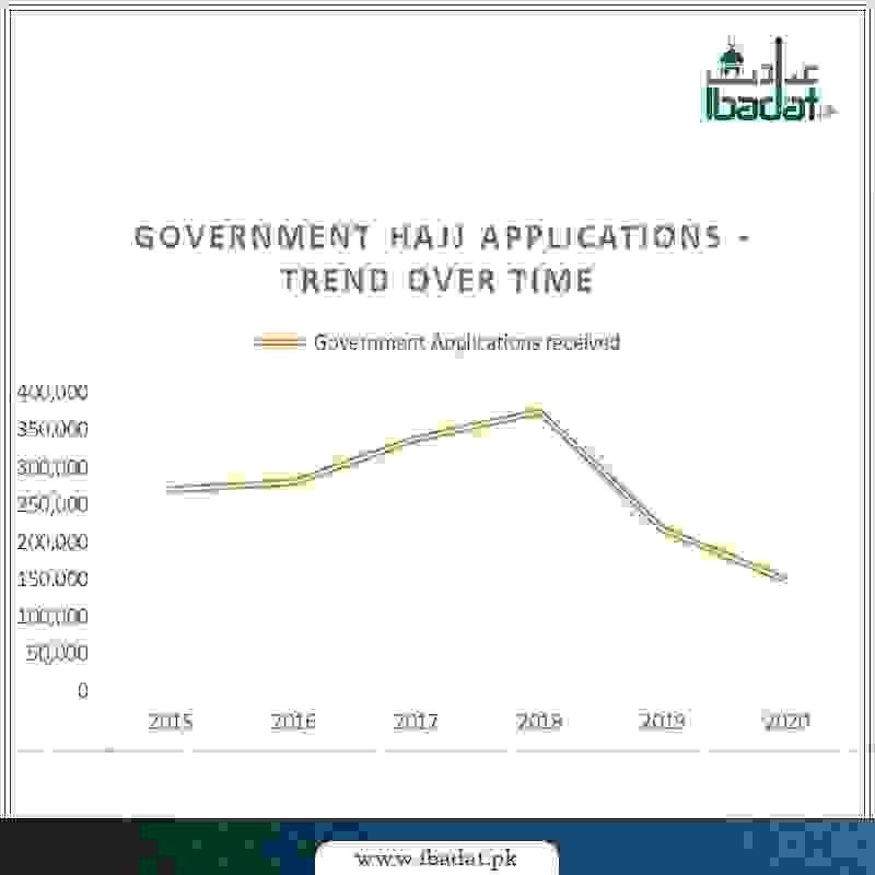 Govt Hajj Application